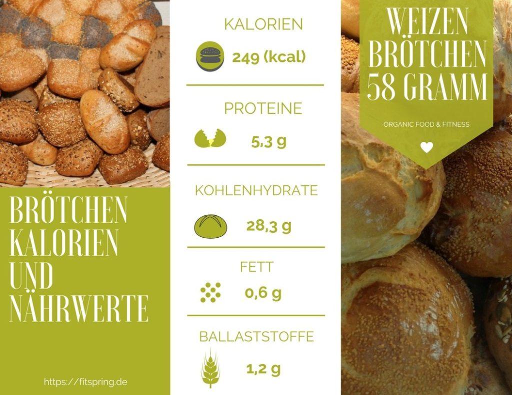 Brötchen Kalorien und Nährwerte, Kohlenhydrate und Vitamine