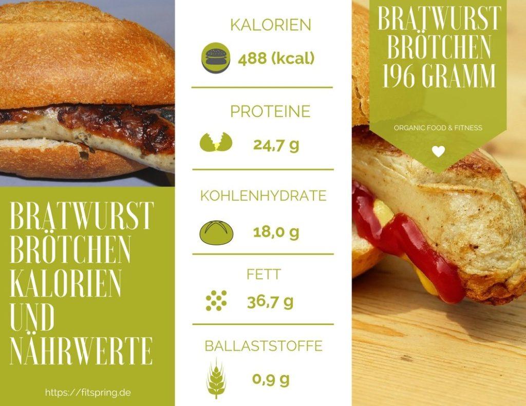 Bratwurst Kalorien, Nährwerte, Kohlenhydrate, Eiweiß und Fett