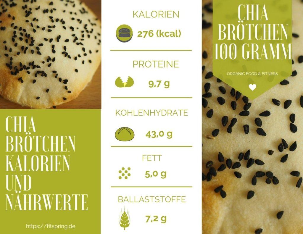 Chia Brötchen Kalorien, Nährwerte, Kohlenhydrate und Eiweiß