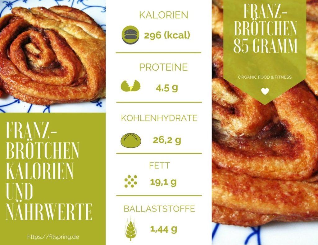 Franzbrötchen Kalorien, Nährwerte, Kohlenhydrate, Eiweiß und Fett