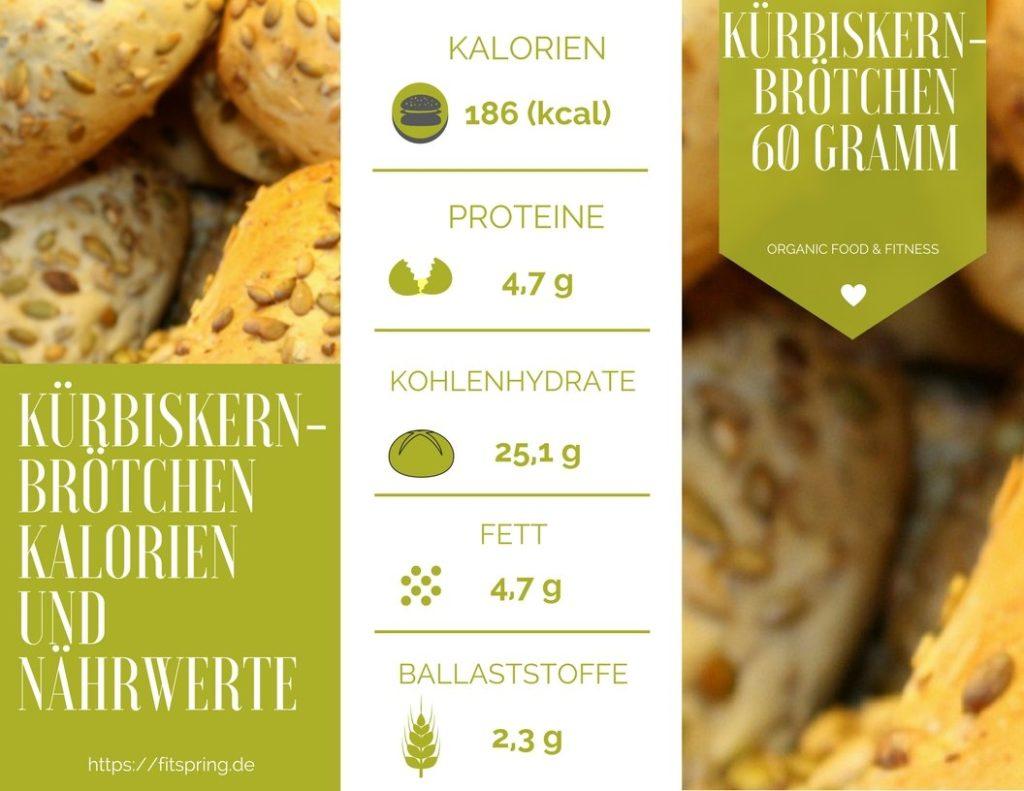 Kürbiskernbrötchen Kalorien, Nährwerte, Kohlenhydrate, Eiweiß und Fett