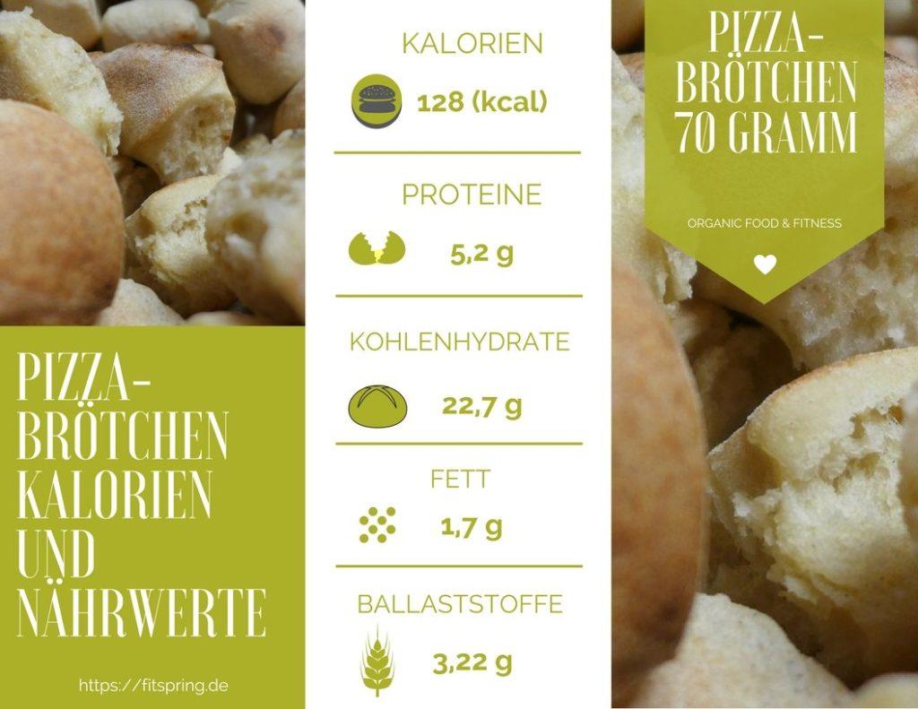 Pizzabrötchen Kalorien, Nährwerte, Kohlenhydrate, Eiweiß und Fett