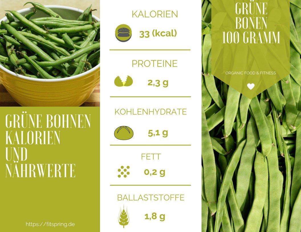 Grüne Bohnen Kalorien, Nährstoffe und Kohlenhydrate