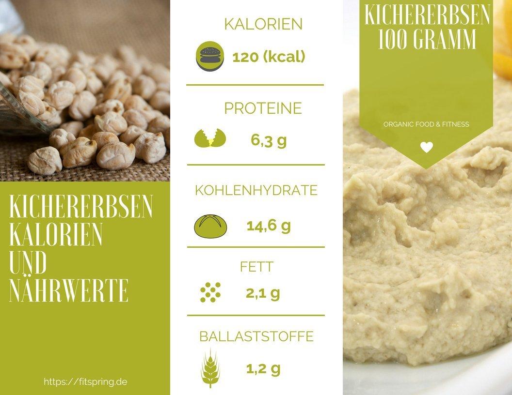 Kalorien Kichererbsen und Nährwerte